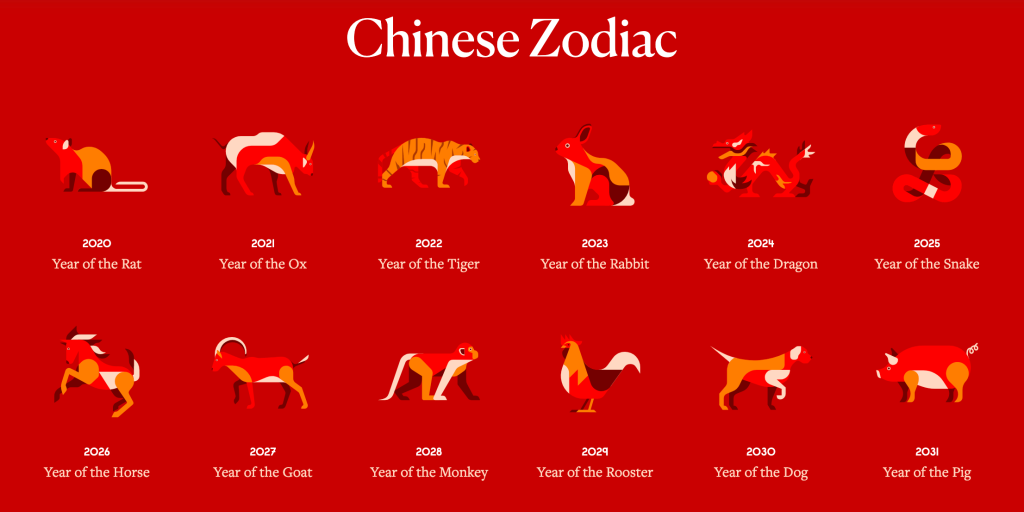 The Chinese Zodiac Calendar from ChineseNewYear.net representing the 12 animals